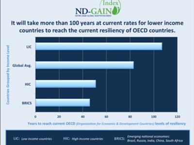 2013 ND-GAIN data show world's poorest countries lag 100 years behind richest in preparing for climate change