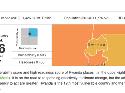 Readiness in Rwanda: How ND-GAIN's Index Reflects Reality