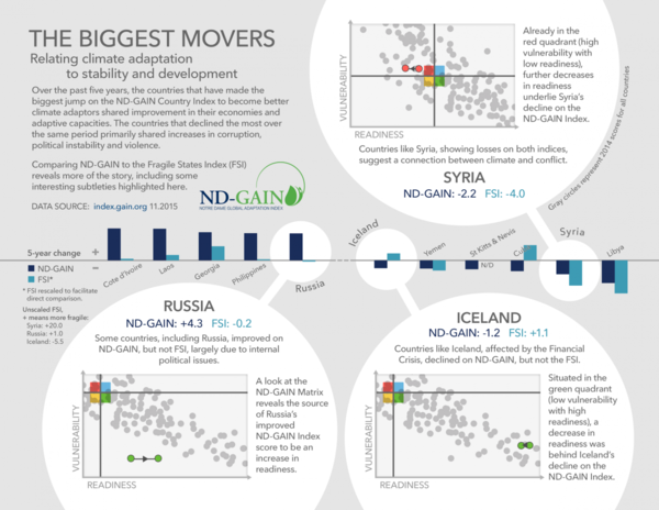 The Biggest Movers