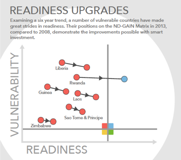 Readiness Upgrades